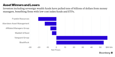 Bloomberg_Asset Manager Winners & Losers_2-3-16
