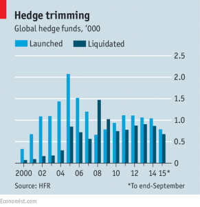 Economist_Hedge funds_2-25-16