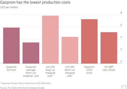 FT_Gazprom production costs_2-3-16