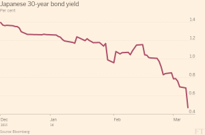 FT_Japanese 30-year bond yield_3-8-16