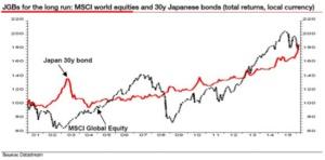 JGB 30y Bond vs MSCI Equities_March 2016