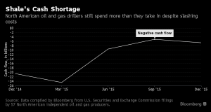 Bloomberg_Shale Cash Shortage_4-15-16