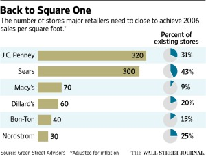 WSJ_Department Store Excess Capacity_4-24-16