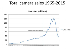 WP_iPhone destroys camera sales_4-7-16