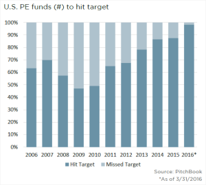 ValueWalk_98% of US PE Funds Hit Target_4-18-16