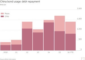 FT_China debt repayment_5-9-16