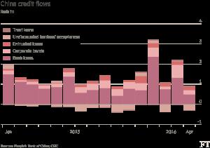 FT_China credit growth slows_5-13-16