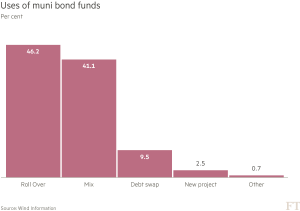 FT_China uses of muni bond funds_5-9-16