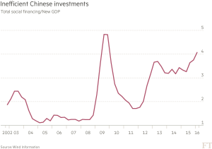 FT_Inefficient Chinese investments_5-9-16
