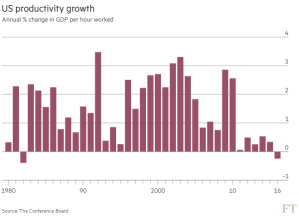 FT_US productivity slips_5-25-16