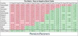 Mauldin Economics_Race to Negative Bond Yields_6-11-16