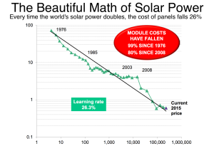 Bloomberg_Beautiful math of solar power_6-12-16