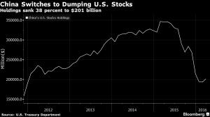 Bloomberg_China dumping US Stocks_6-15-16