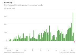 WSJ_China's Suddenly Shrinking Corporate Bond Market_6-15-16