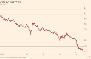 FT_JGB 10 year yield_6-10-16