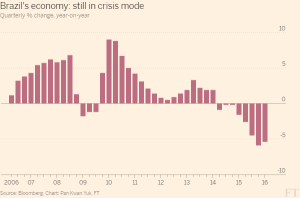 FT_Brazil's economy in crisis mode_6-1-16