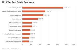 IN_2015 Top RE Sponsors_7-24-16
