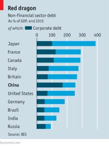 Economist_Non-financial sector debt_7-9-16