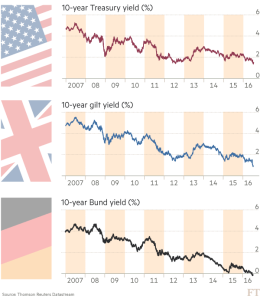 FT_Declining government yields_7-14-16