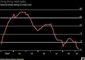FT_Hong Kong retail sales_7-19-16