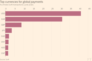 FT_Top currencies for global payments_7-20-16