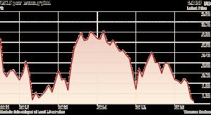 FT_US 10 yr treasury yield_7-1-16