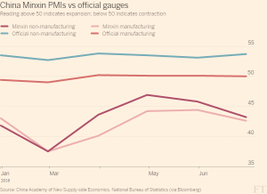 FT_China Minxin PMI vs official_7-20-16