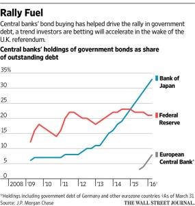 WSJ_Central bank holdings of govt bonds_7-6-16