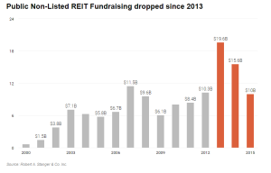 IN_Public Non-Listed REIT Fundraising since 2013_7-24-16