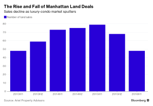 Bloomberg_Manhattan Land Deals_8-3-16