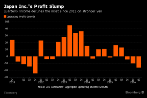Bloomberg_Japan Inc profit slump_8-21-16