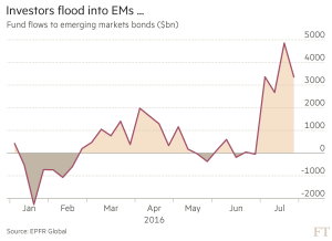 FT_Investors flood into EMs_8-7-16