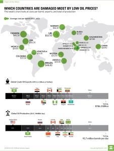 Visual Capitalist_Which countries hurt the most by low oil prices_8-26-16