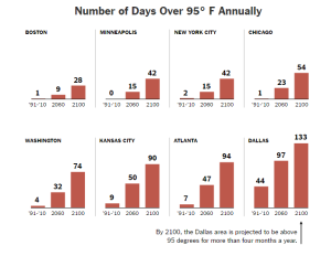 NYT_Number of Days over 95 degrees_8-20-16