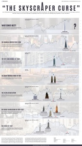 Visual Capitalist_Skyscraper curse_8-29-16