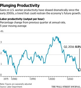 WSJ_Declining US Labor Productivity_8-9-16