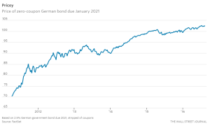 WSJ_German bonds becoming pricier_8-10-16