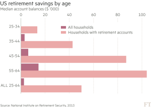 FT_US retirement savings by age_9-20-16