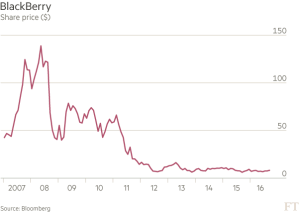 FT_BlackBerry share price_9-28-16