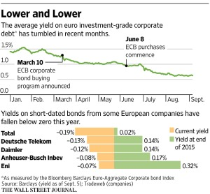 WSJ_European investment grade corporate debt_9-6-16