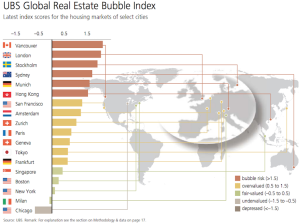 Visual Capitalist_UBS Global RE Bubble Index_9-27-16