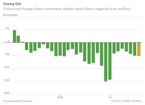 wsj_china-capital-outflows_9-20-16