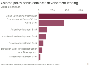 ft_china-dominates-development-lending_10-13-16