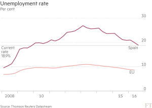 ft_spain-unemployment-rate_10-26-16