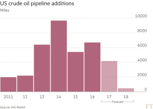 FT_US crude oil pipeline additions_10-4-16