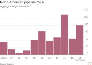 FT_North American pipeline M&A_10-4-16