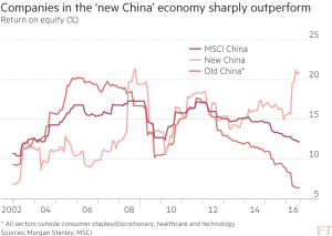FT_New China economy companies outperforming_10-6-16