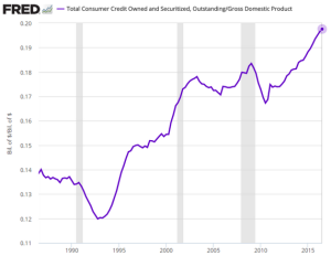 daily-shot_fred-us-consumer-credit_11-8-16