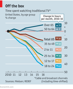 economist_time-spent-watching-traditional-tv_10-29-16
