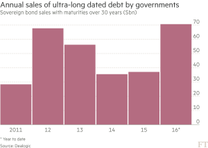 ft_annual-sales-of-long-dated-debt_10-27-16